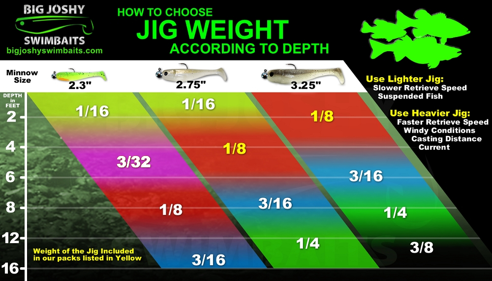 Tips and tactics for Fish weight by length chart